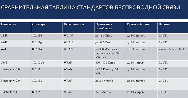 Таблица стандартов беспроводной связи