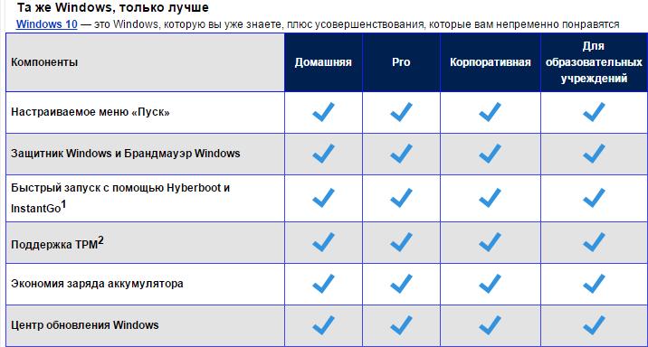 Усовершенствования редакций Windows 10
