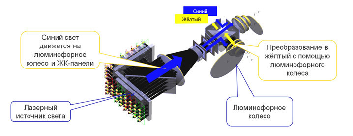 Устройство лазерного проектора