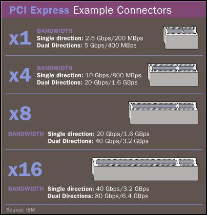 Виды PCI Express