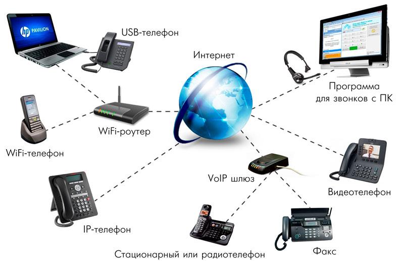 Структура IP-телефонии
