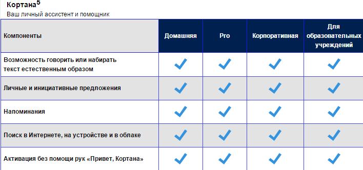 Возможности помощника Windows 10