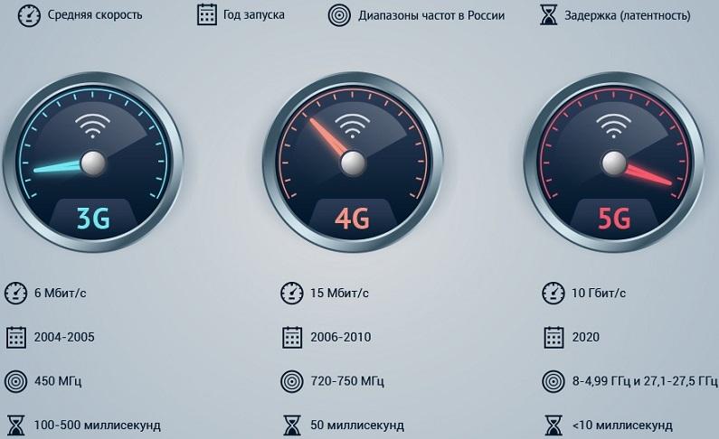 Отличие сетей 3G, 4G и 5G