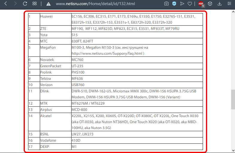 Список совместимых 3G/4G USB модемов для роутера Netis
