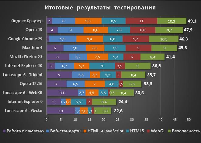 Сравнение самых популярных браузеров