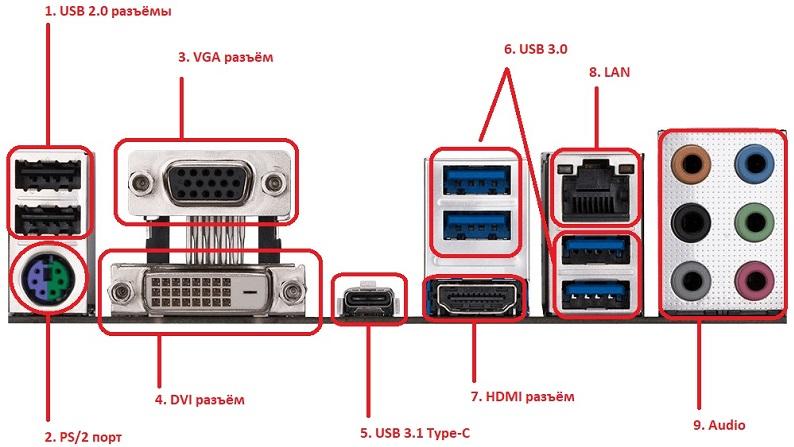 Видеовыходы и другие разъёмы у компьютера