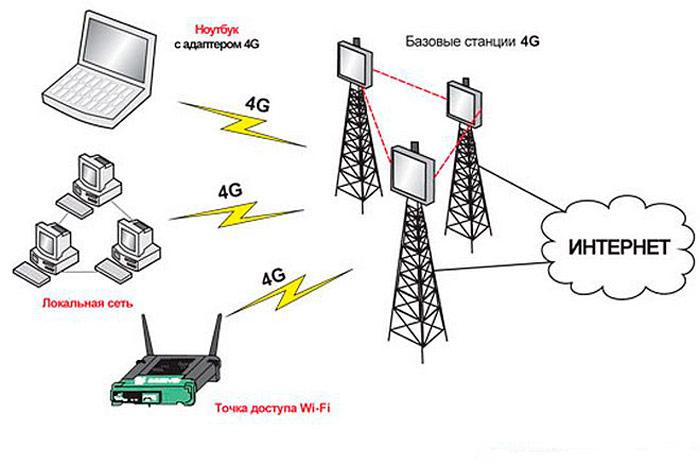 3G/4G/LTE