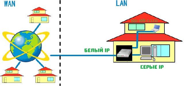 Белый и серые IP-адреса