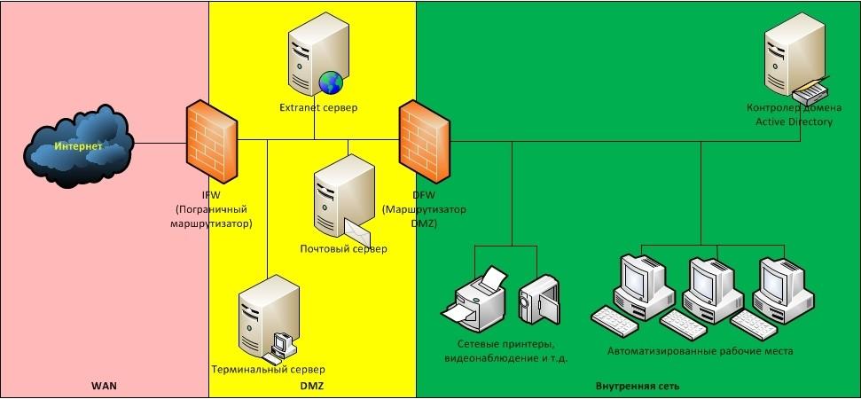 Организация доступа к сервисам корпоративной сети Интернет