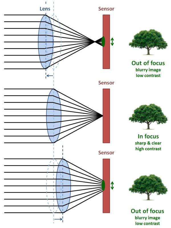 Принцип работы контрастного автофокуса