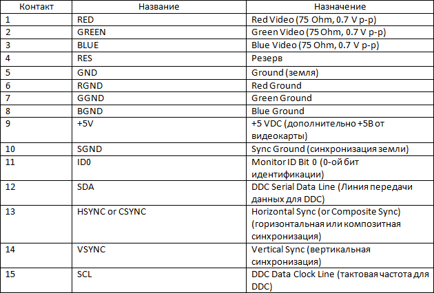 Распиновка разъёма VGA