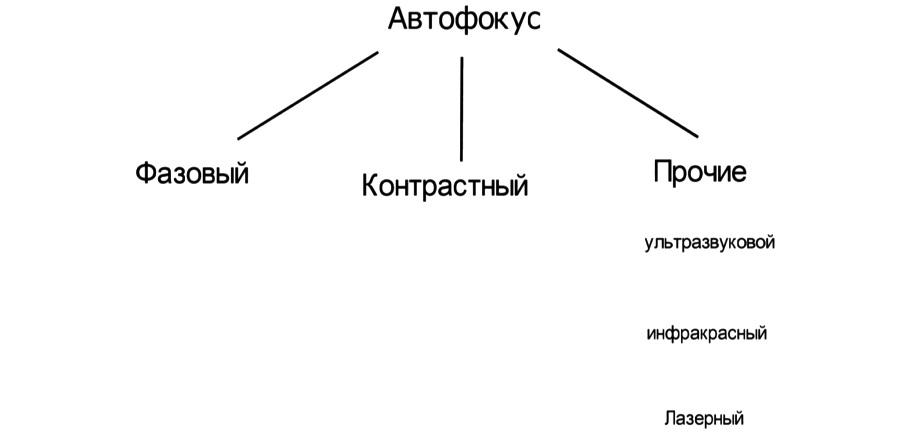 Разновидности автофокуса