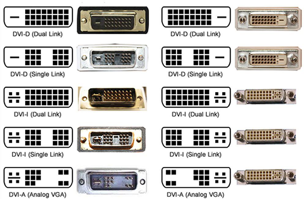 Разновидности интерфейса DVI
