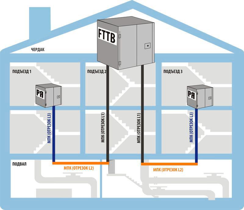 Ethernet (FTTB)