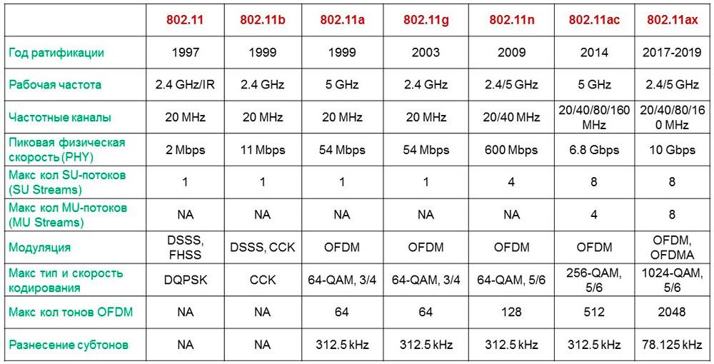 Стандарт связи и скорость подключения
