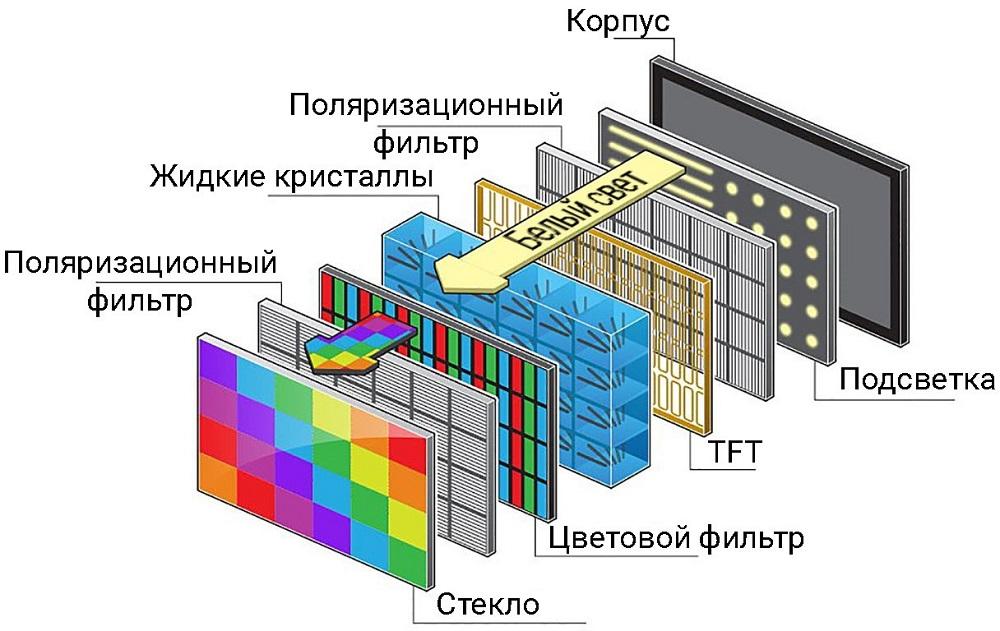 Строение матрицы телевизора