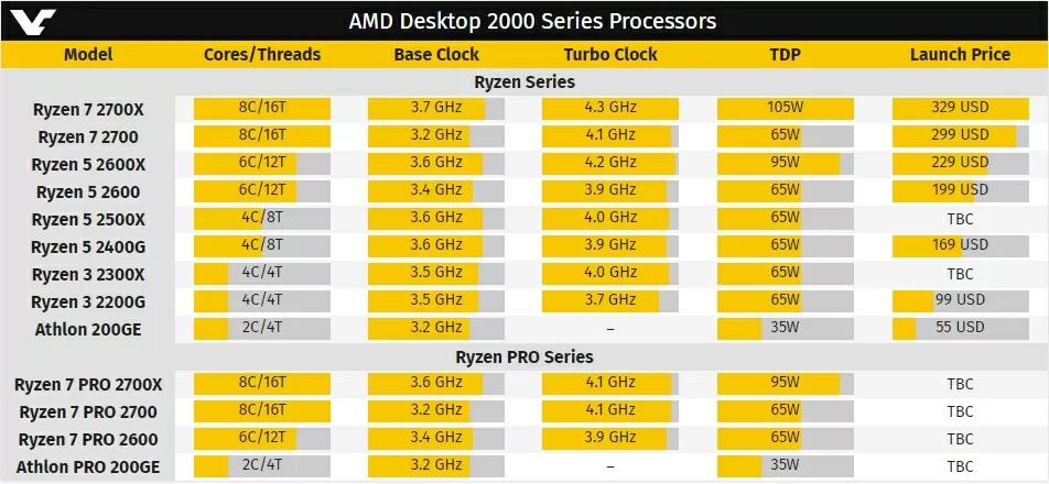 Характеристики процессоров AMD