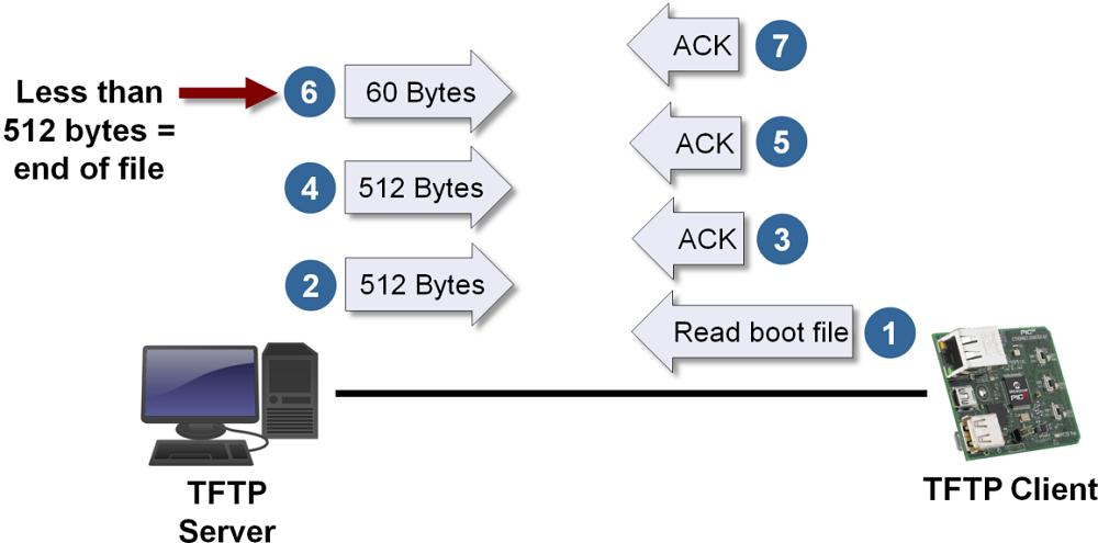Протоколы TFTP сервера