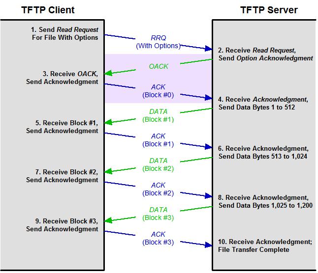 Работа TFTP сервера