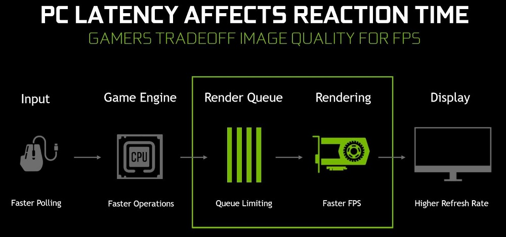 Режим низкой задержки Nvidia