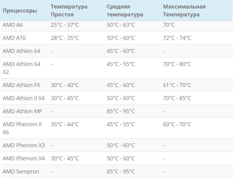 Температура процессоров AMD