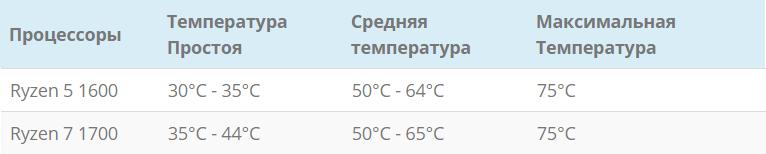 Температура процессоров Ryzen