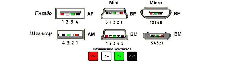 Подключение через USB