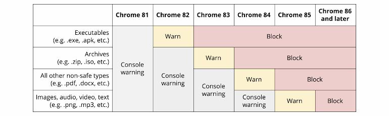 Блокировка загрузок в разных версиях Chrome