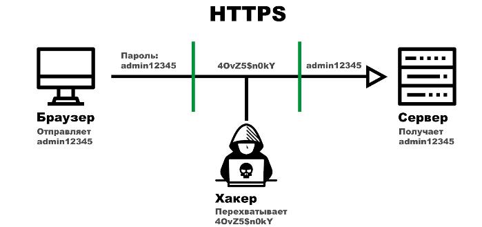 Работа HTTPS протокола