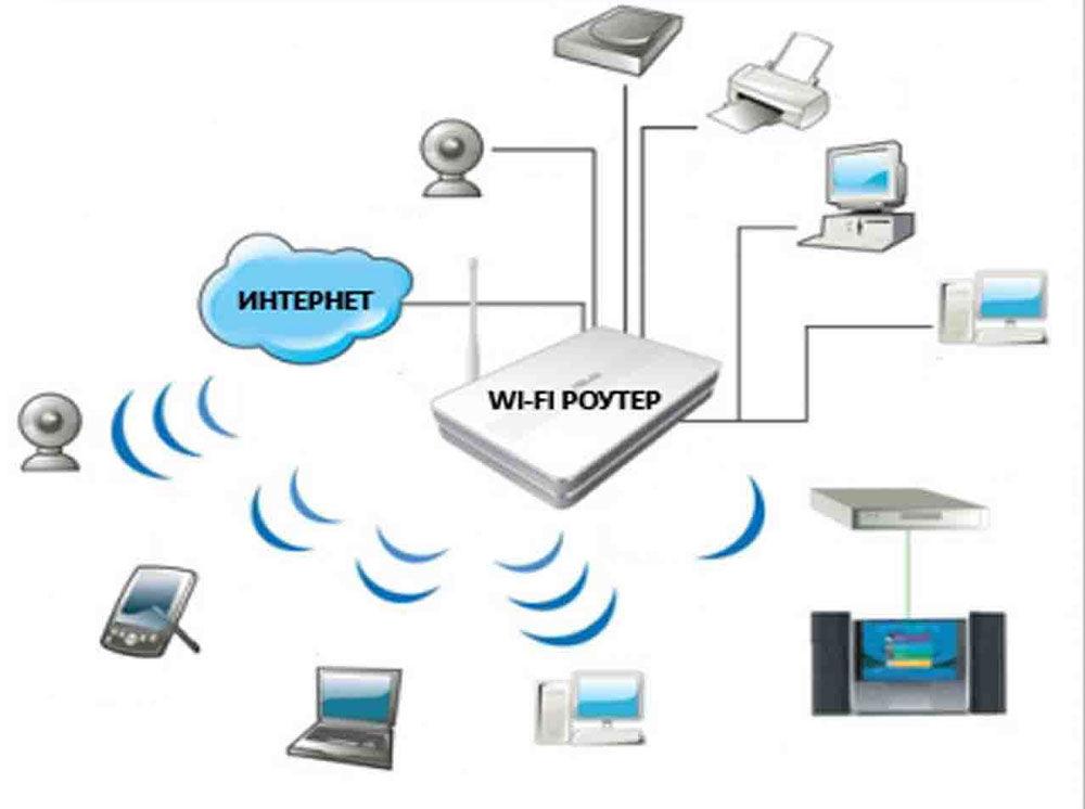 Роутер или маршрутизатор, как же правильно?