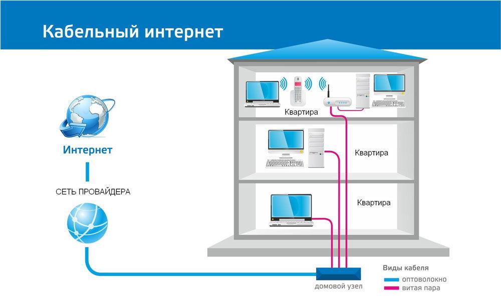 Обзор проводного интернета