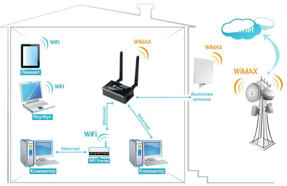 Сеть с технологией WiMax