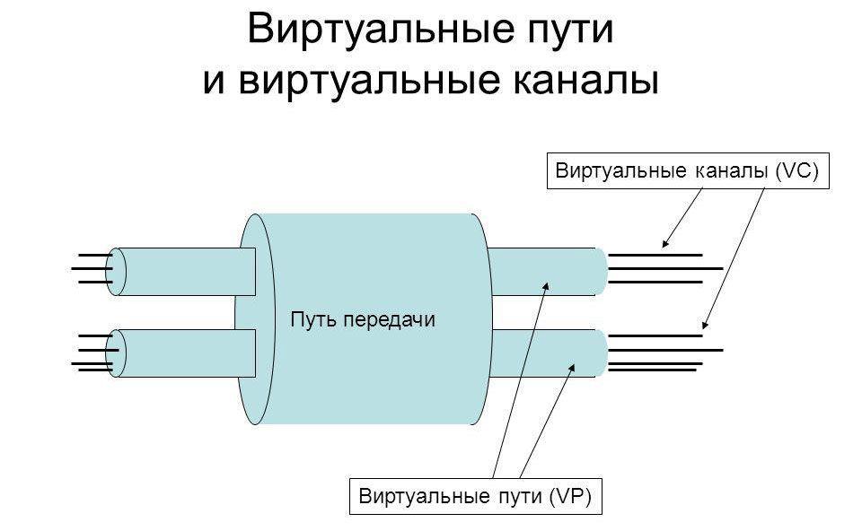 Виртуальные пути и каналы АТМ