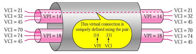 Обзор параметров VPI и VCI