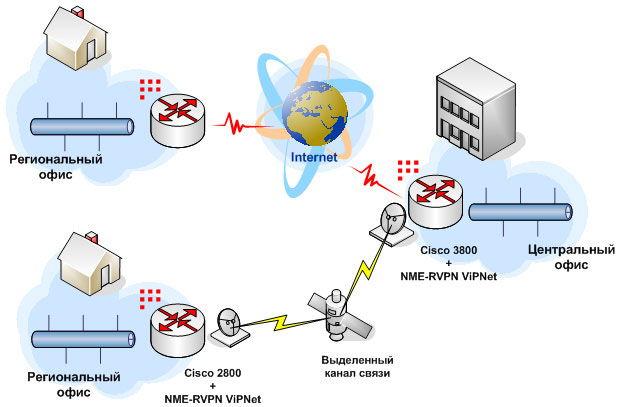 Функциональность Cisco VPN Client