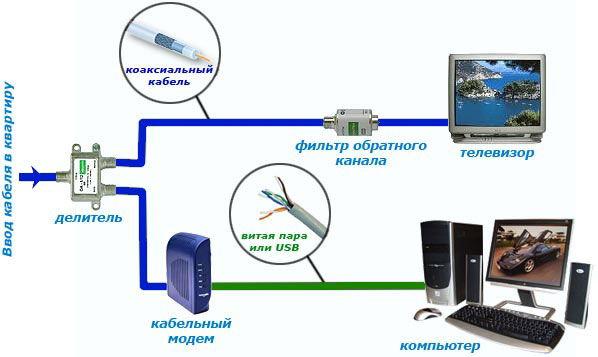 Схема работы по технологии DOCSIS