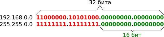 Сетевой префикс в двоичном исчислении