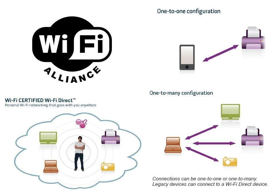 Технология Wi-Fi Direct