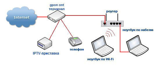 Схема подключения GPON-роутеров