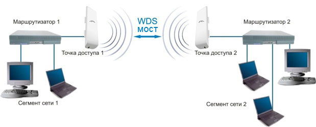Принцип работы Wireless Distribution System