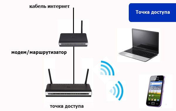 Acess Point в качестве репитера сигнала