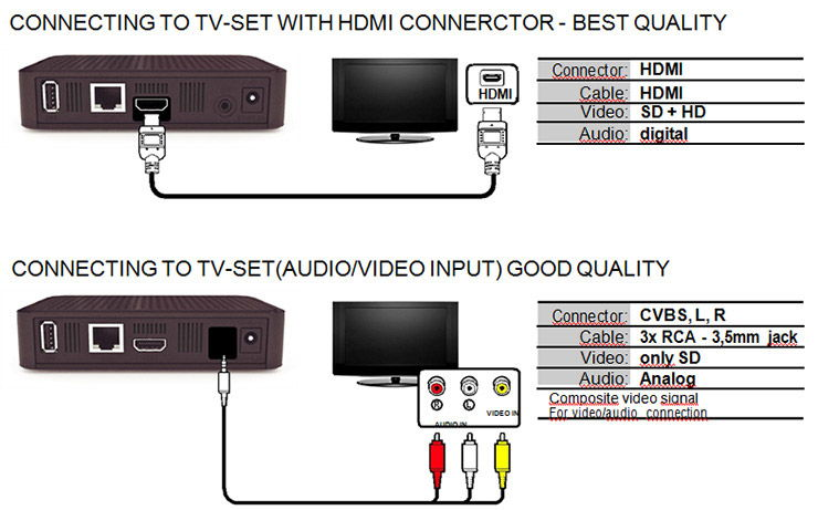 Интерфейсы для подключения приставки к телевизору