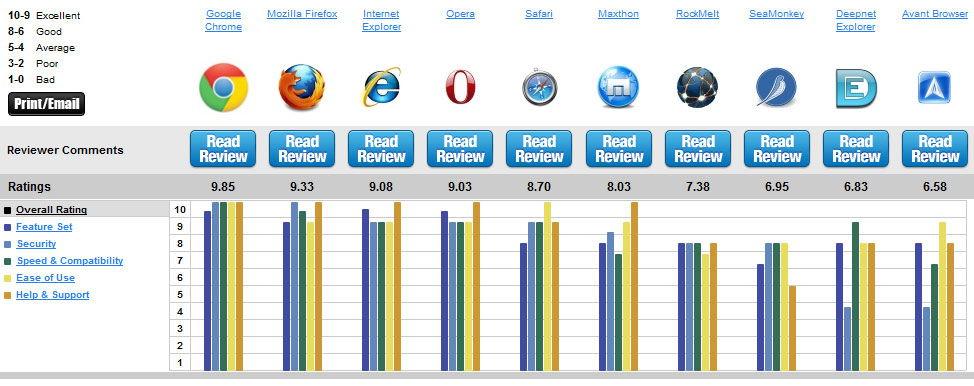 Сравнение работы интернет-браузеров