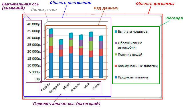 Построение графиков Microsoft Excel