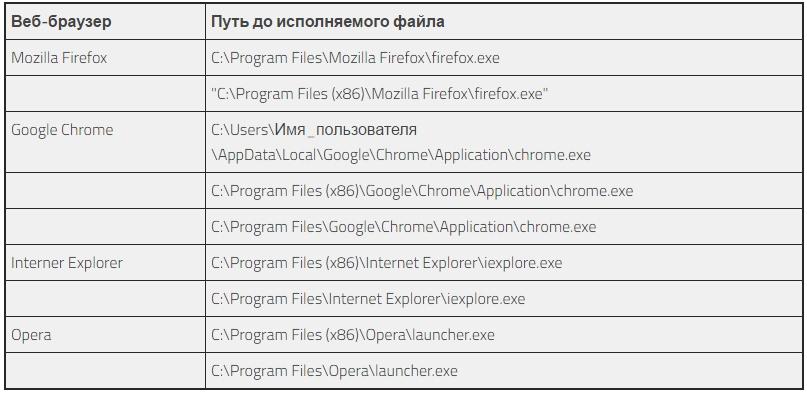 Корректные пути в ярлыках браузеров