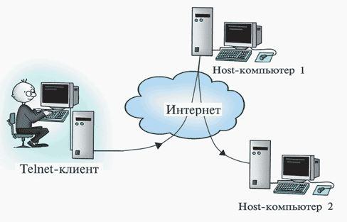 Подключения к сети с помощью Telnet