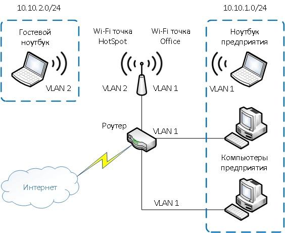 Технология VLAN