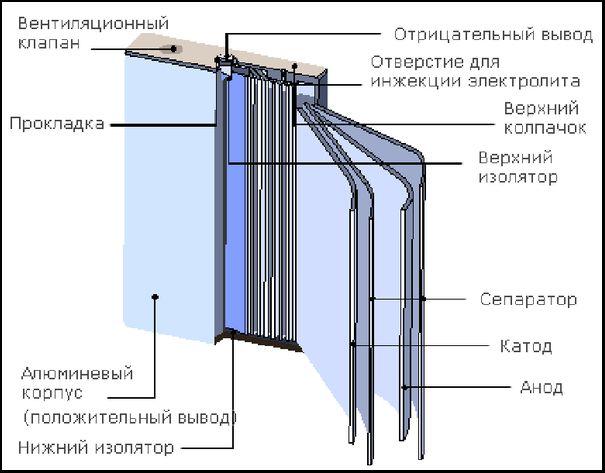 Конструкция литиевых батарей