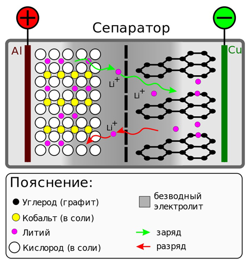 Схема заряда и разряда батареи