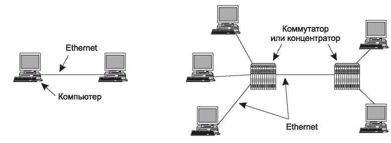 СутьEthernet сети